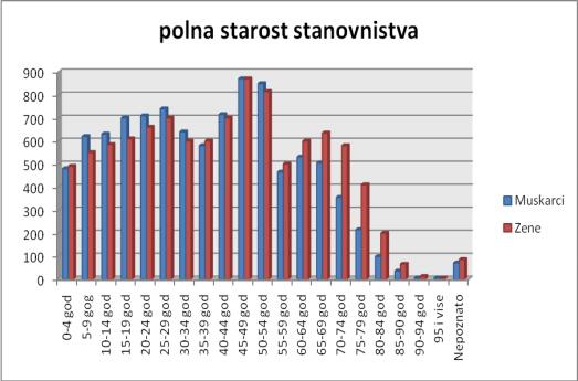 Demografski_polozaj_0006