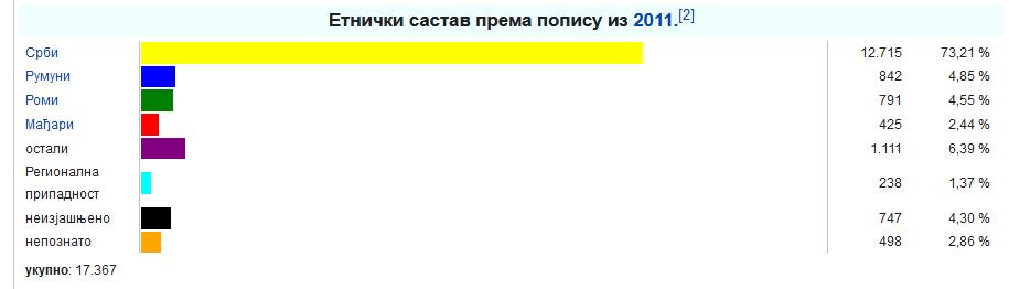 Screenshot_2020-09-03 Општина Бела Црква — Википедија